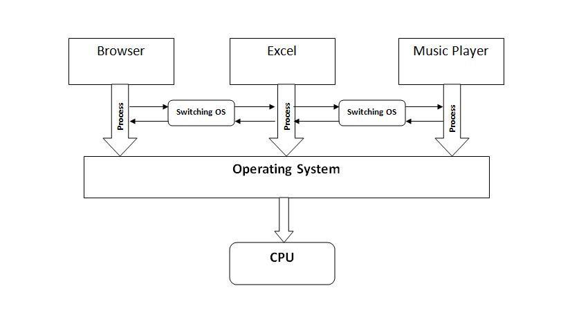 Multi-tasking operating system